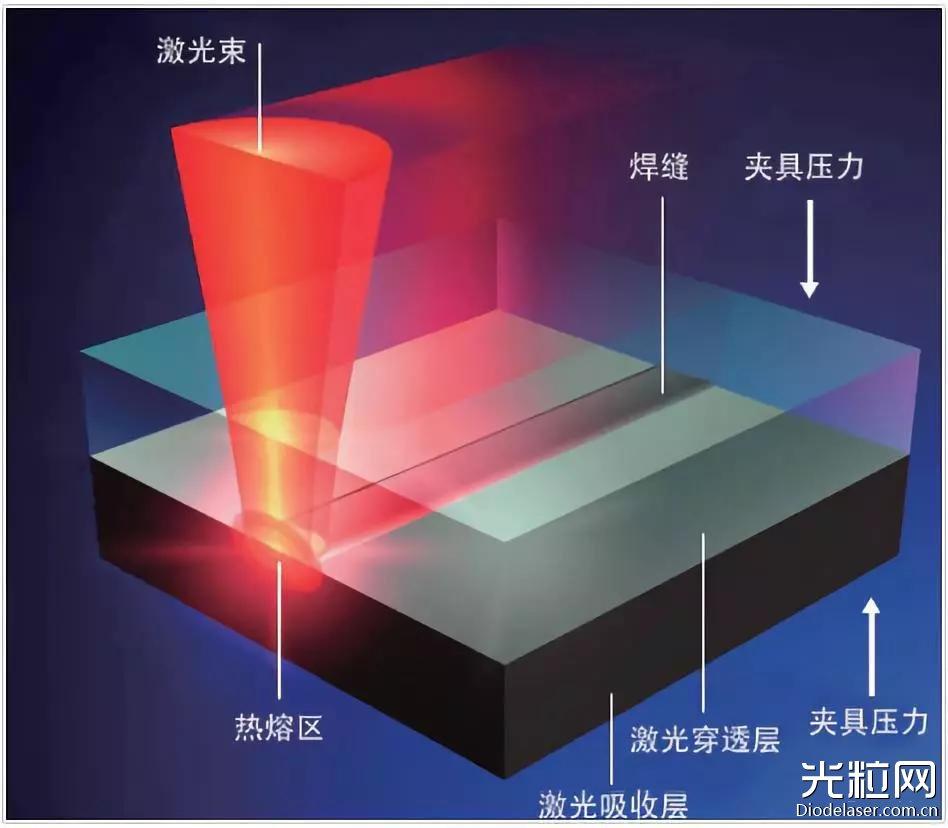 激光焊接在塑料產品上的應用