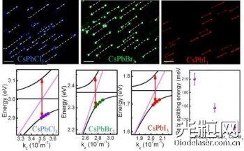 物电院王晓霞实现高质量钙钛矿纳米线激光器阵