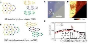 三层石墨烯中堆叠对称性调控的 二次谐波非线性