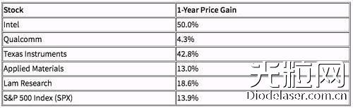 截止6月18日,美国5大半导体公司股价与标普500指数上涨情况