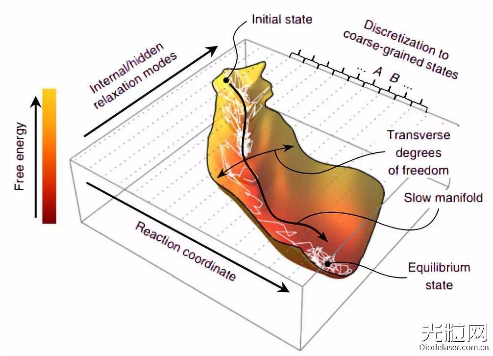 """使用光学显微镜就能""""看到""""能量转换!微观能量波动出现新测量方法"""