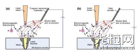 电弧类型对激光-电弧复合焊接热源协同效