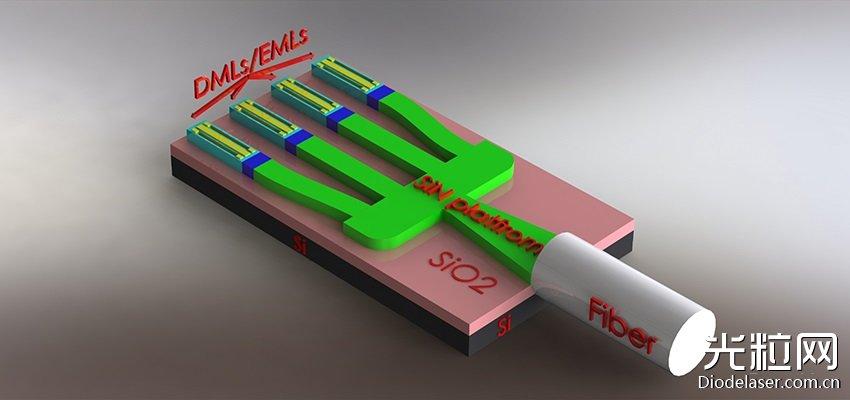 欧洲MOICANA聚焦硅光子平台InP量子点激光器异构集成技术