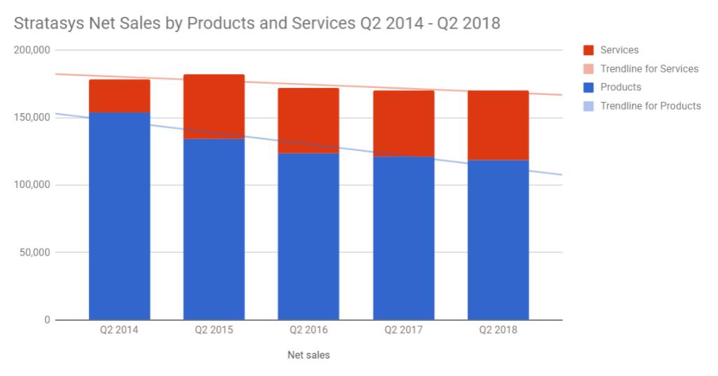 STRATASYS在最新的财务业绩中继续呈下降趋势