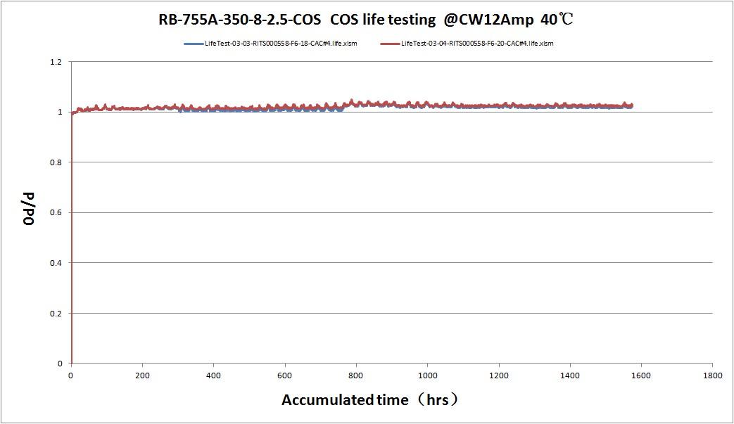 瑞波光电携全系列大功率激光芯片及测试解决方案出展CIOE2018