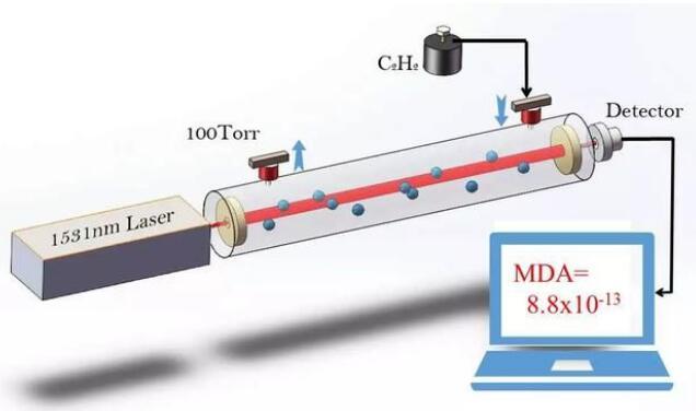 3分钟了解超灵敏激光光谱技术--NICE-OHMS