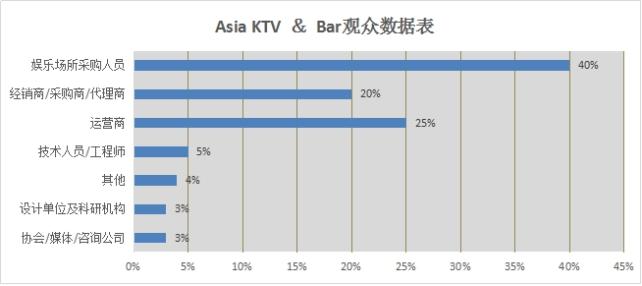 Asia Ktv&Bar观众数据表