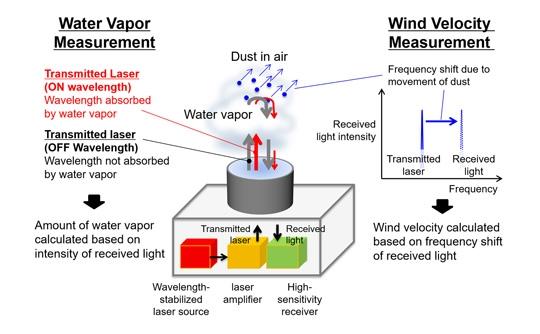 三菱电机:新型激光雷达系统可预测暴雨