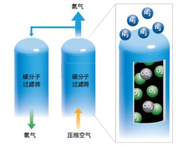 激光切割可以用哪些辅助气体