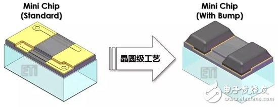 德豪润达计划在2018年底开始量产MiniLEDwithBump