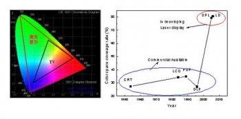 激光显示技术的发展历程及基本原理