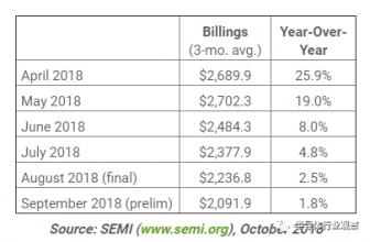 SEMI: 北美半导体设备出货量连续四个月下滑