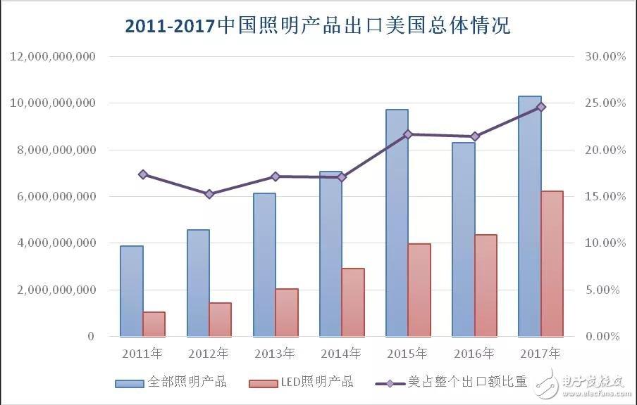 中美贸易战对我国照明行业影响有多大