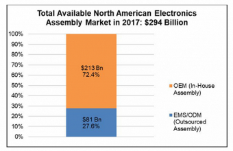 IPC最新报告预估北美EMS行业具有很大发展潜力