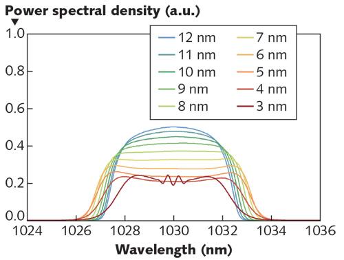 超快激光:光纤超快激光源的数值