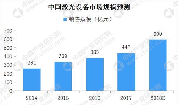 中国激光设备市场规模预测:下游需求旺盛 市场