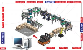 包装激光喷码机:急急如律令,假货立显原型!