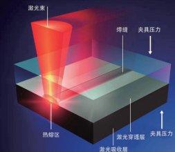铝合金激光焊接技术的应用与发展