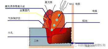 激光焊接技术的研究现状与展望