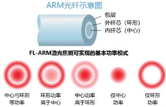 光纤激光器用于焊接难焊材料