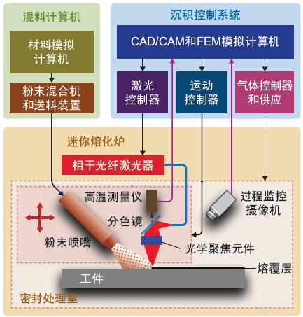 光纤激光器改进熔覆和增材制造