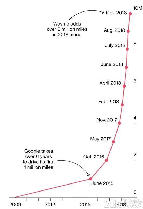 还觉得自动驾驶远吗?谷歌Waymo无人驾驶网约车12月商用