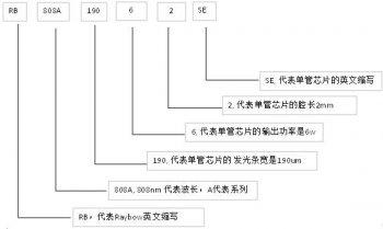 瑞波光电高功率激光单管芯片(SE)产品系列