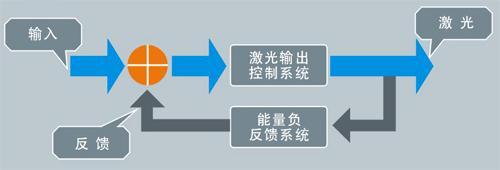 能量负反馈激光焊接机原理
