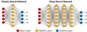 AI算法 | 深度神经网络(DNN)模型与前向传播算法