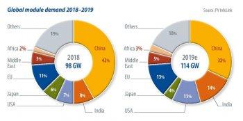 2019——光伏产业进入调整关键期