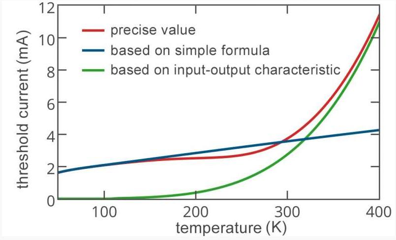 物理学家在纳米激光器设计上取得重要进展