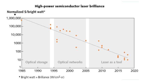 高功率半导体激光器的过去和未来