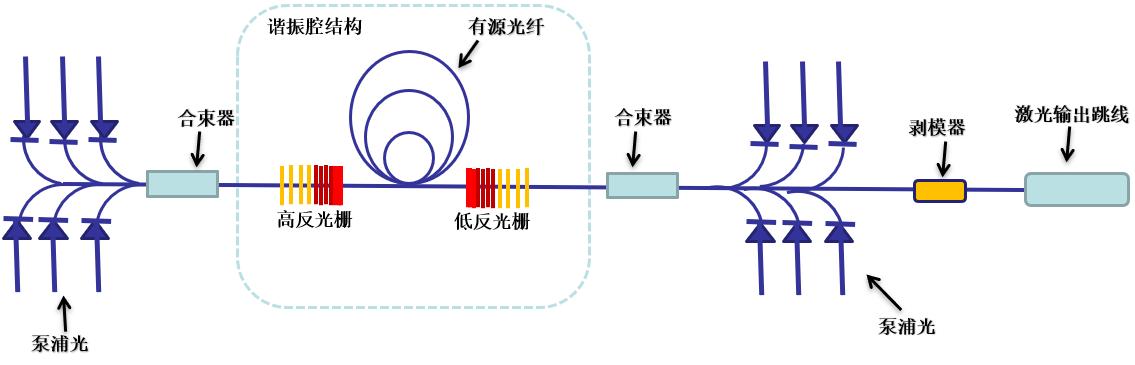 长飞特种器件系列之四--光纤激光器用高功率光纤光栅