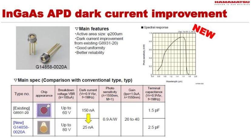 作为激光雷达核心元件,雪崩光电二极管(APD)水涨船高