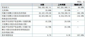邦德激光2018年营收大幅增长68.98% 净利润2217万