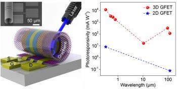 清华大学三维石墨烯光电传感器研究取得重要进