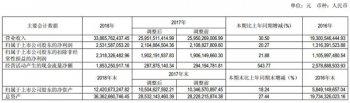 亨通光电2018年营收再创新高 净利25.32亿元同比增20%