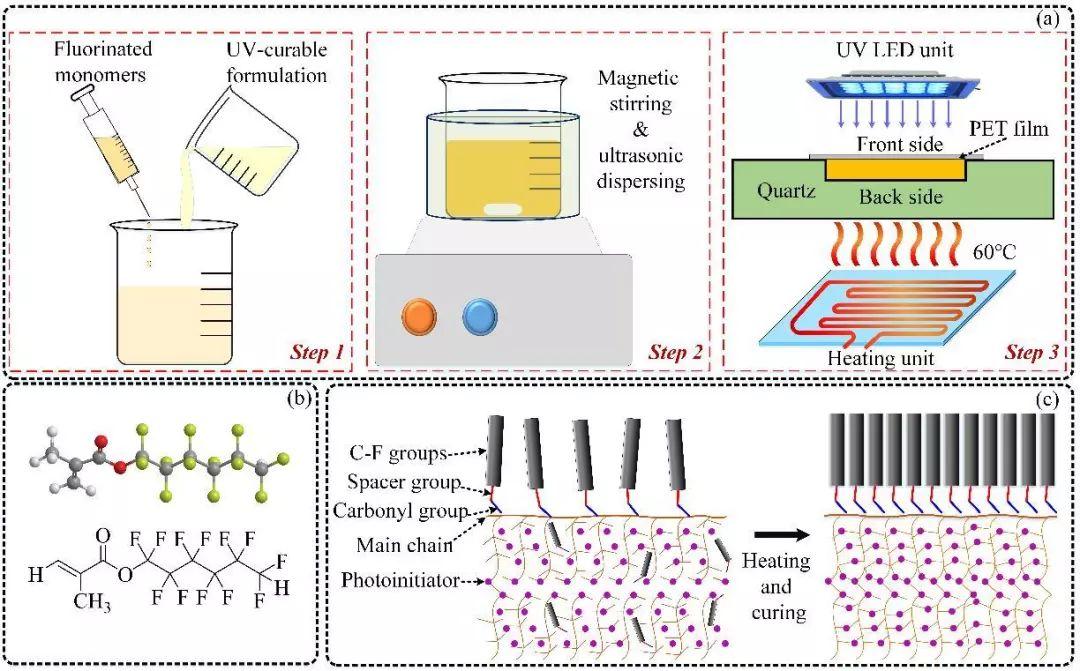UV光固化技术可以这样加持5G技术