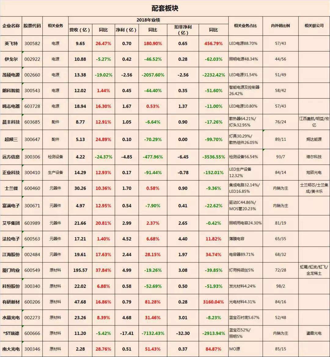 中国照明电器行业相关上市公司2018年报业绩盘点