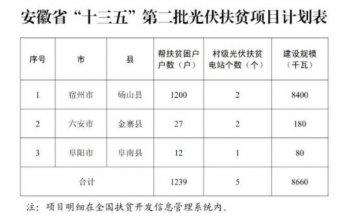 """安徽省下发""""十三五""""第二批光伏扶贫项目计划"""
