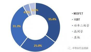 功率半导体 中国企业竞争力有待提高