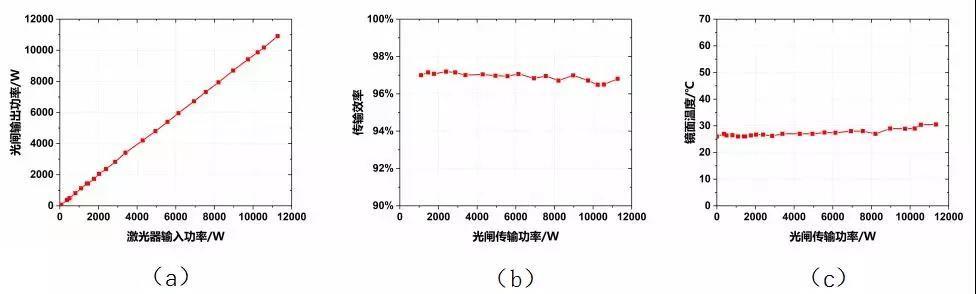 国内首台万瓦级光纤激光器用光闸研制成功