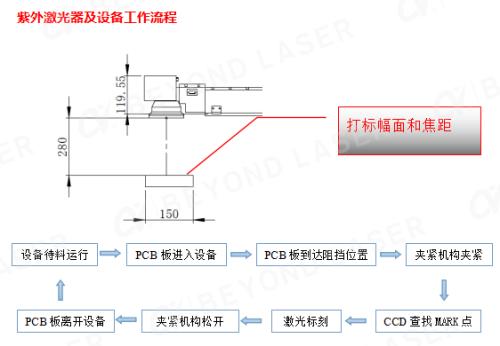 PCB紫外激光打码工作流程图_副本