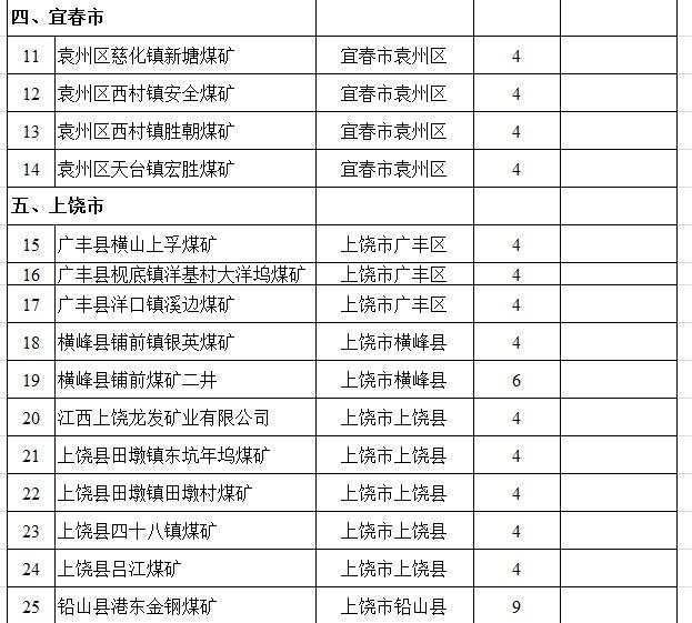 江西今年去产能目标:关闭煤矿27处、退出产能127万吨