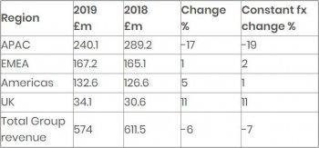 雷尼绍发布2019财年财报,增材制造增长强劲