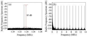 上海光机所在锁模拉曼光纤激光器研究方面取得进展