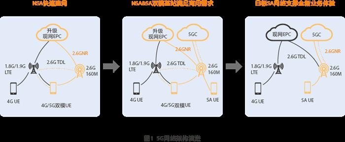 中国移动5G建网思路浅析