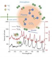 大气碳同位素激光在线探测研究取得新进展