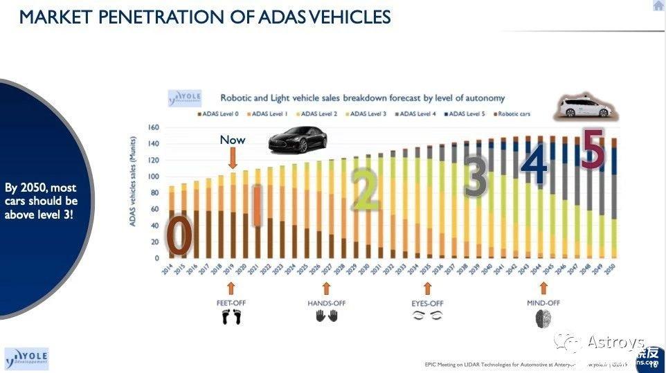 激光雷达在自动驾驶技术中的发展情况分析