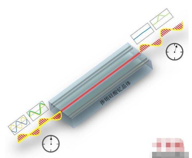 中国学者用飞秒激光制备量子存储器